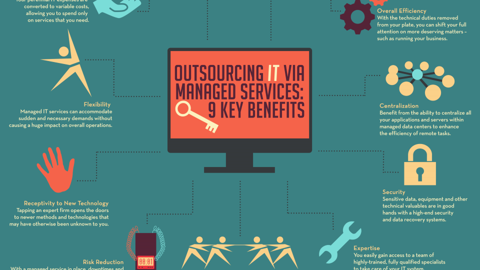 Outsourcing-IT-via-Managed-Services